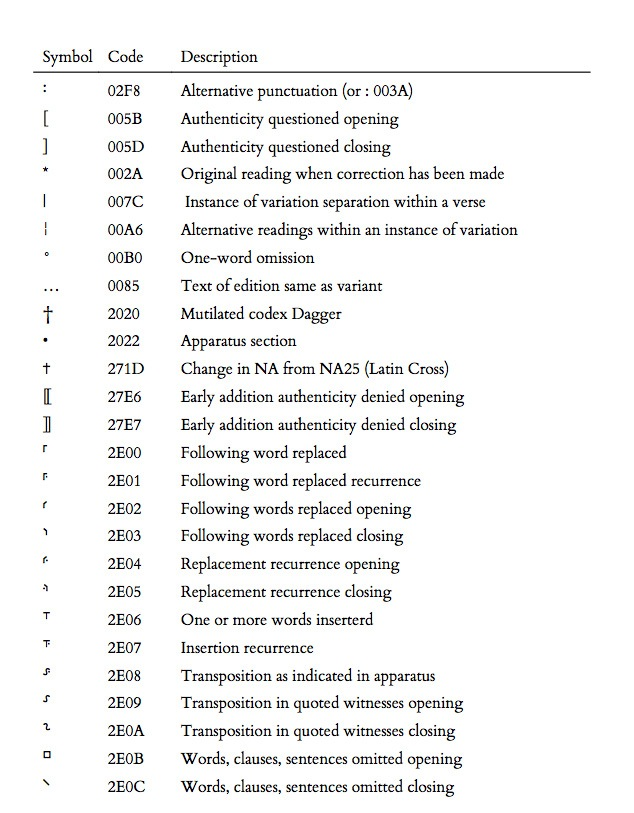 Http Jcuenod Github Io Tech Img Text Critical Marks Unicode Jpg